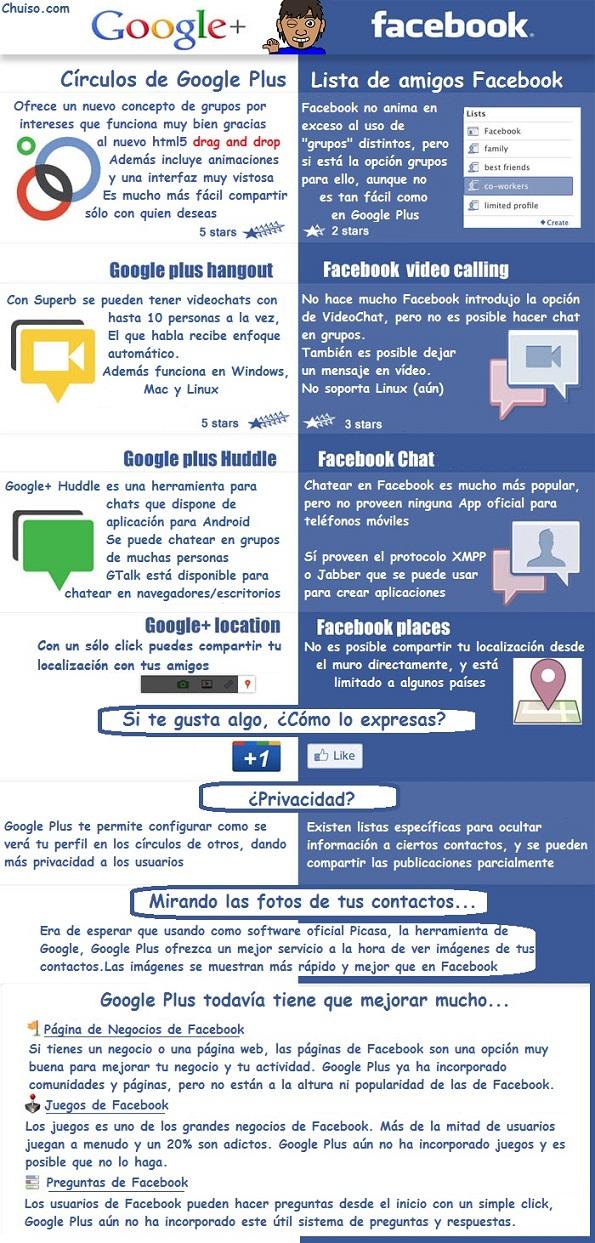 Cual es mejor facebook o google plus