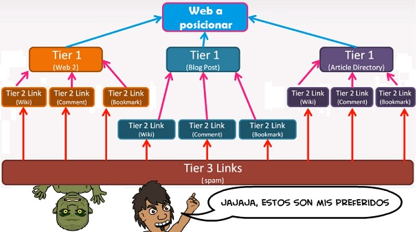 tiered linkbuilding