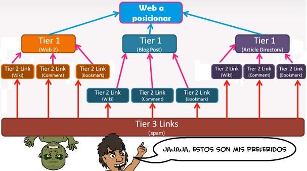 tiered linkbuilding
