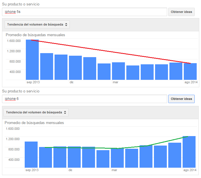 tendencias en google