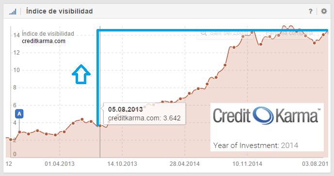 creditkarma subida